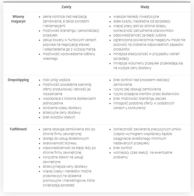 Modele logistyczne sklep internetowy